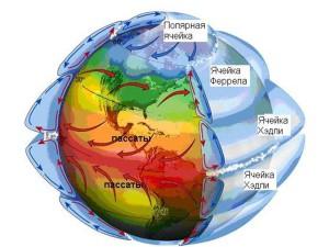 Глобальная циркуляция воздушных масс