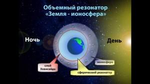 Схематичное изображение взаиможействия ионосферы и солнечного ветра.