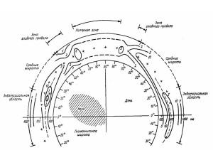 Вертикальный разрез глобальной ионосферы с условным выделением основных зон. Приведены изолинии плазменных частот (МГц)